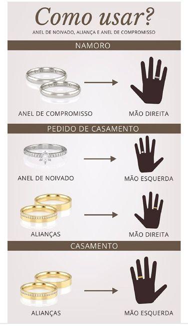 Em que dedo/mão se usa o anel de noivado? 1